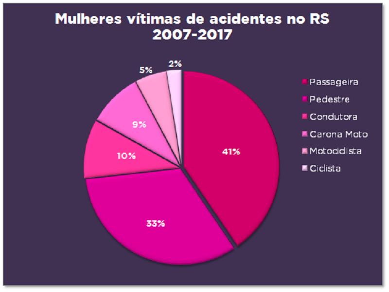 Comparativo sobre mulheres vítimas de acidentes