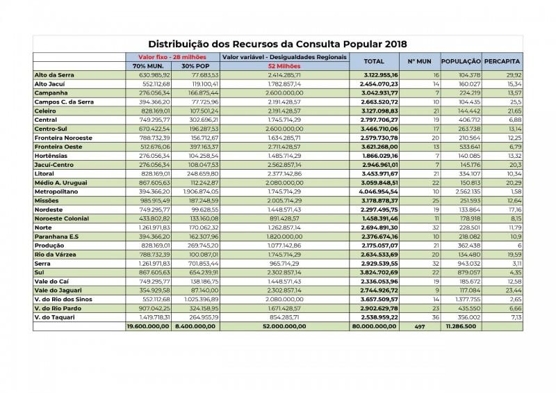 Tabela de distribuição de recursos conforme a região dos Coredes