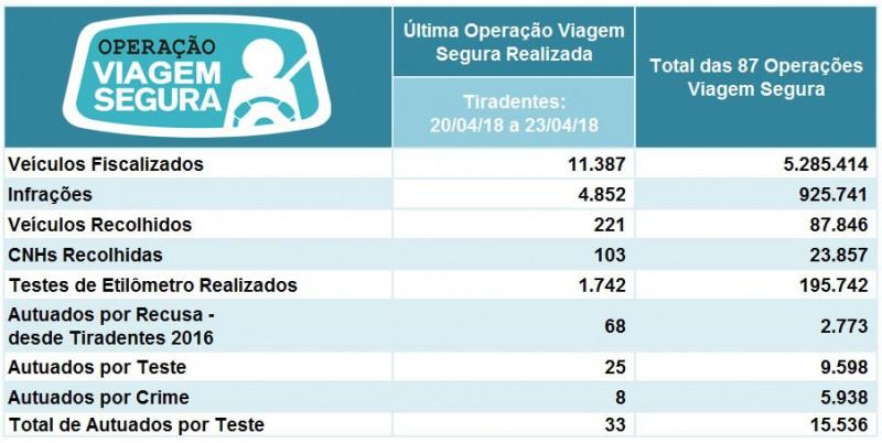 Estatísticas da Viagem Segura de Tiradentes