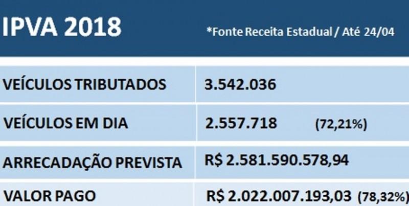 IPVA fecha calendário de 2018 com inadimplência de 21%