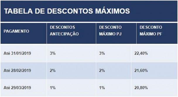Tabela de Descontos IPVA