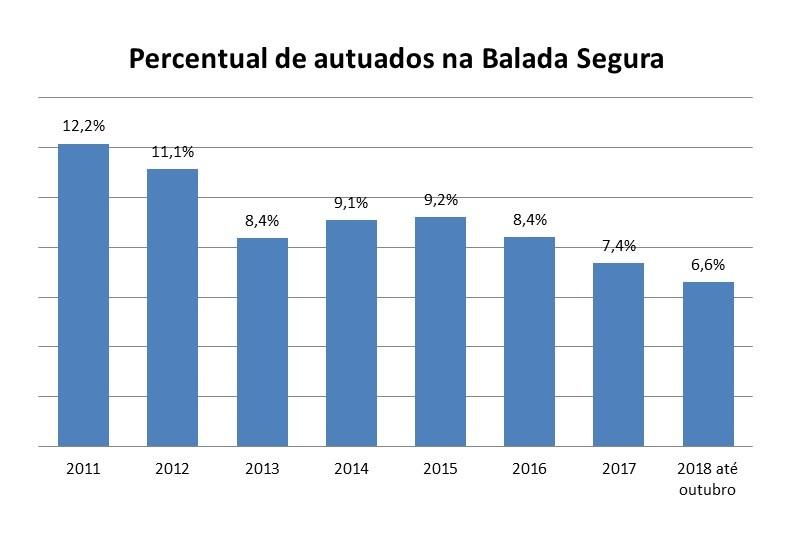 Percentual de condutores autuados na Balada Segura