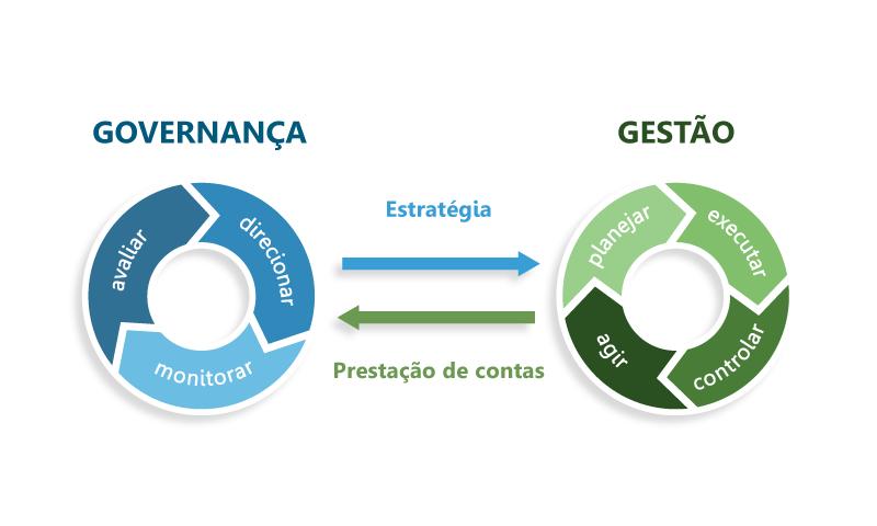 ciclos de governança e gestão