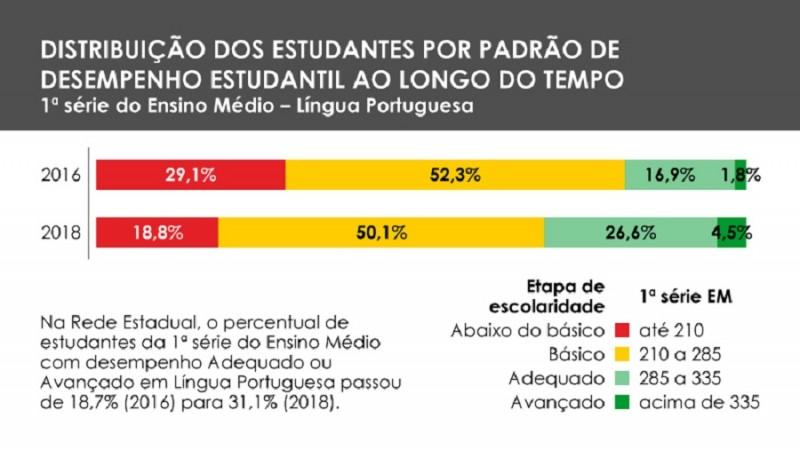 Saers Português EM