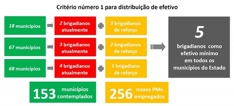 Cirtério distribuição