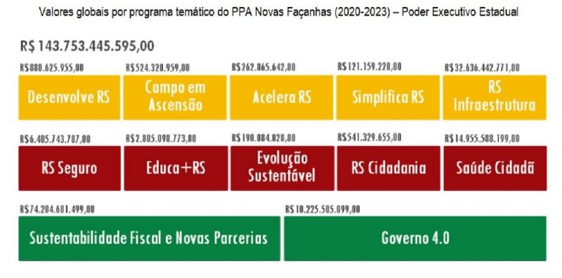 PPA2020 2023 programas