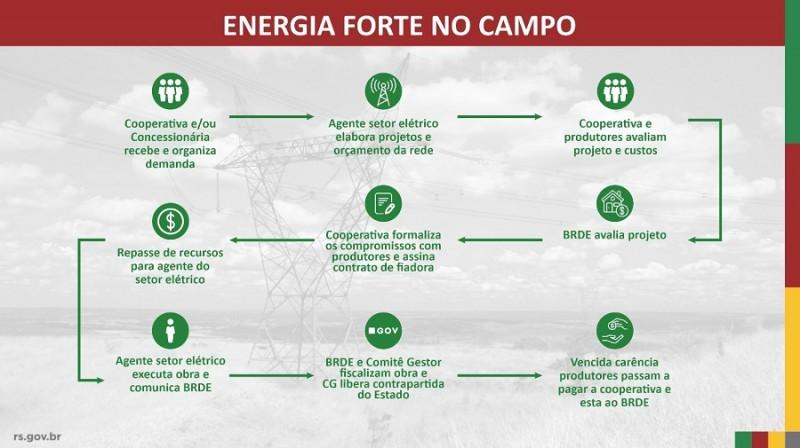 energia forte no campo Expointer 2019