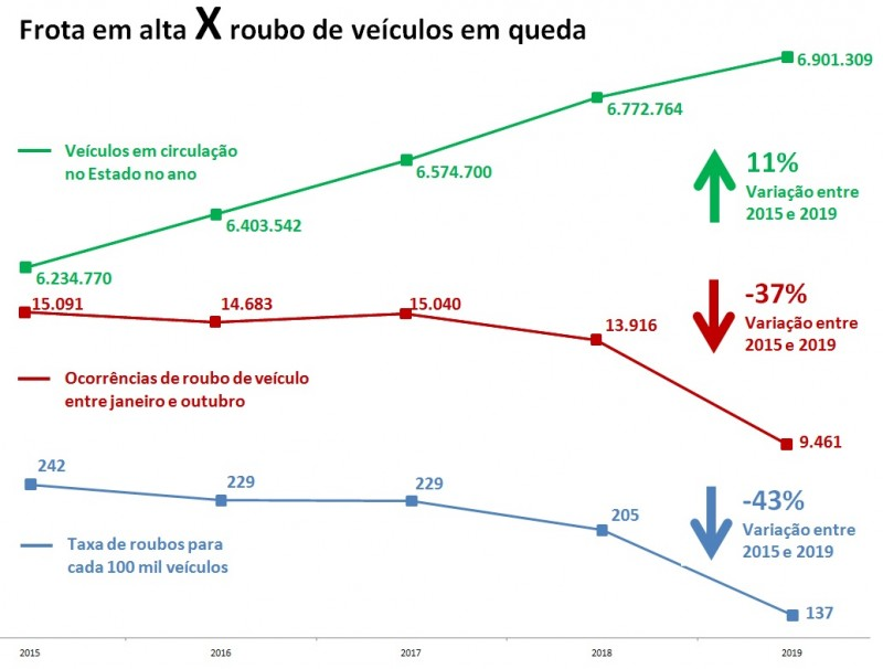 FROTA VECULOS ROUBO RS SSP
