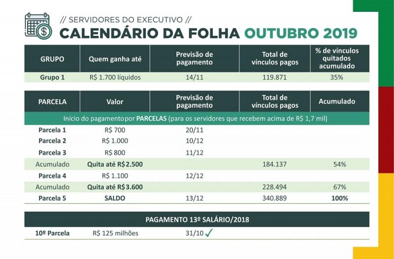 Folha salarial outubro 2019 início pagamentos