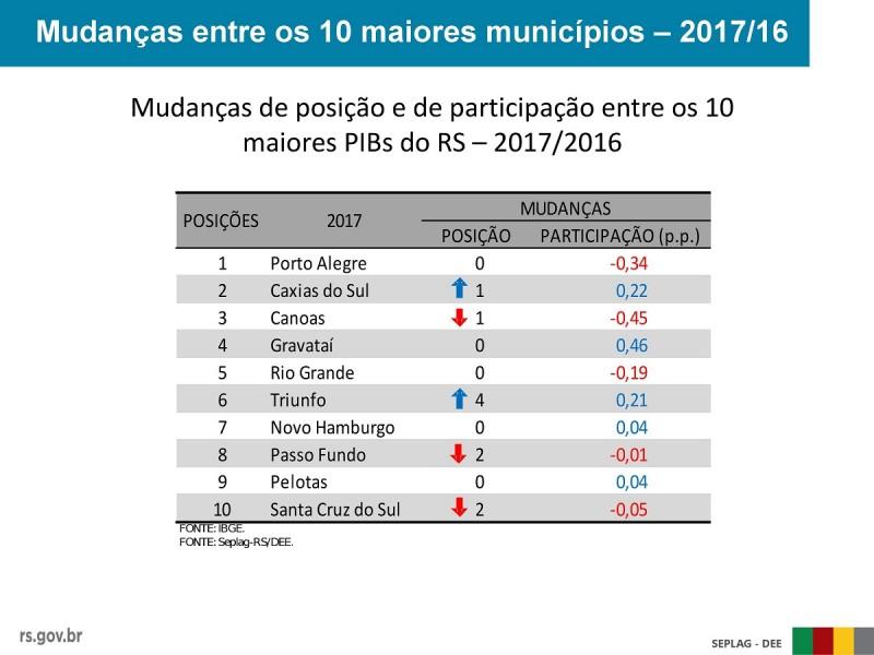 PIB 10 maiores municípios