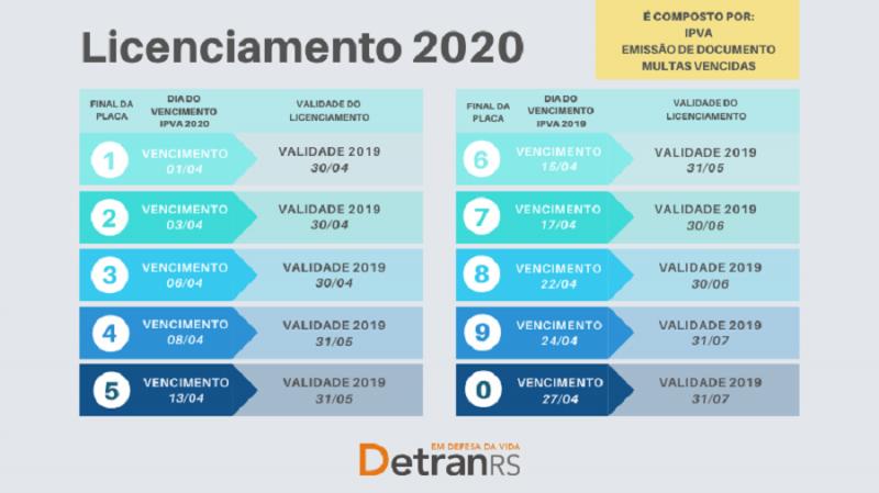 Licenciamento 2020 veículos DetranRS