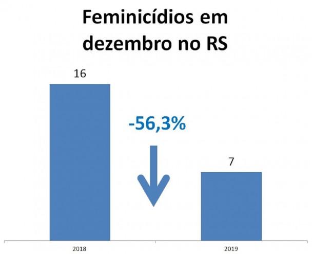 Geseg dez2019 feminicídios