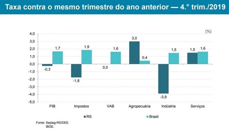 PIB 4 TRIMESTRE SEPLAG