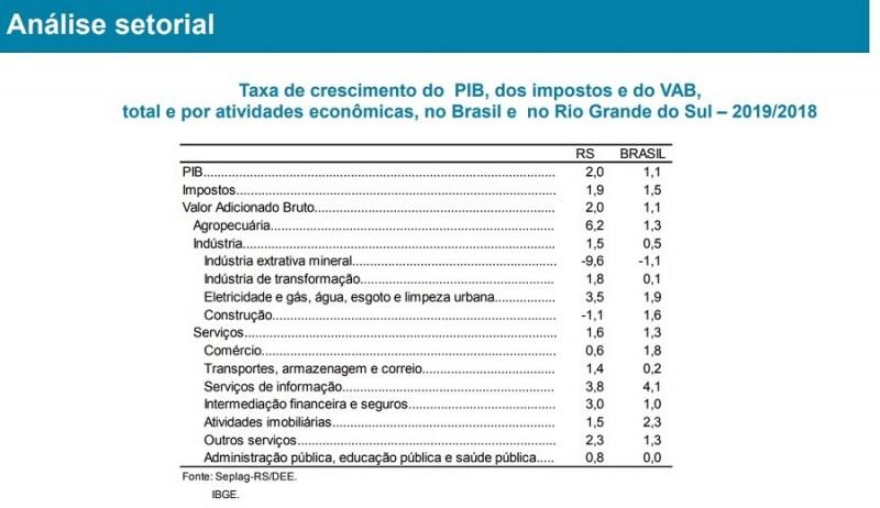 PIB POR SETOR RS