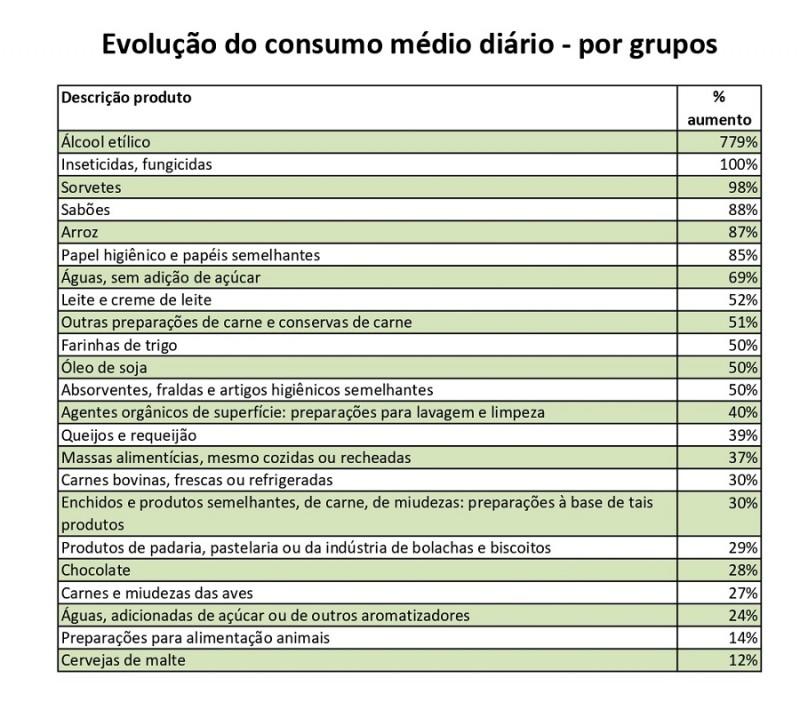Consumo médio