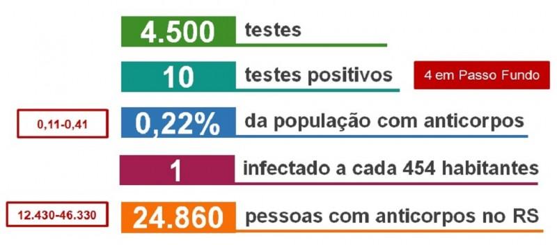 Prevalência slide 2