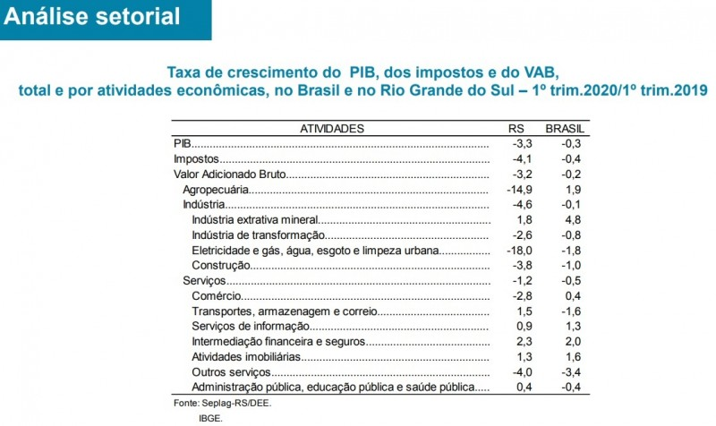 PIB setorial