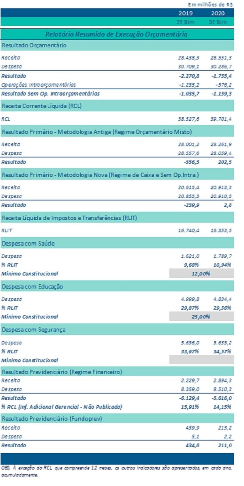 Relatório resumido execução orçamentária 1T2020
