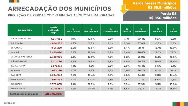 RT perdas municípios Central