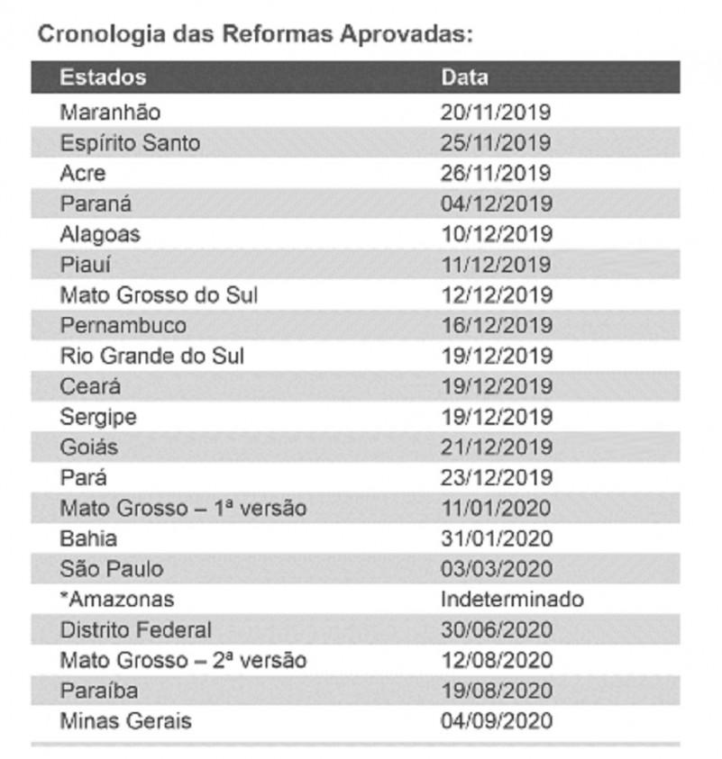 Cronologia reformas estados