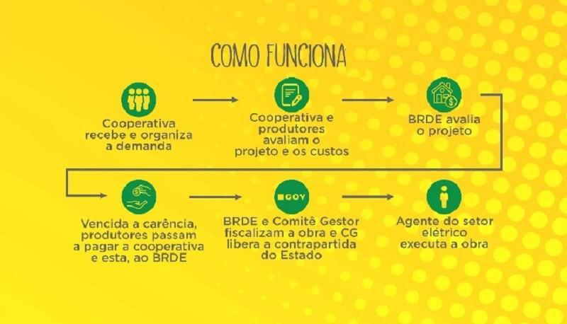 Programa Energia Forte Campo cartaz como funciona