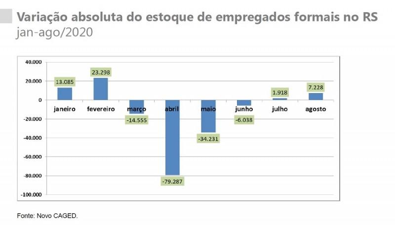 VARIAÇAO ESTOQUE EMPREGOS FORMAIS RS