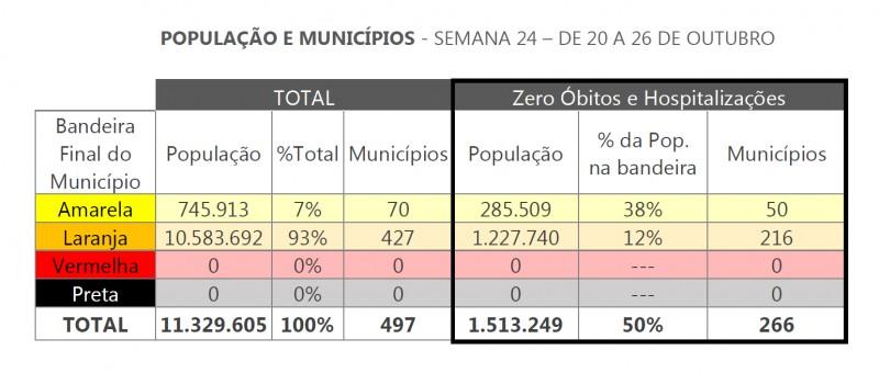 DC semana24 população e municípios