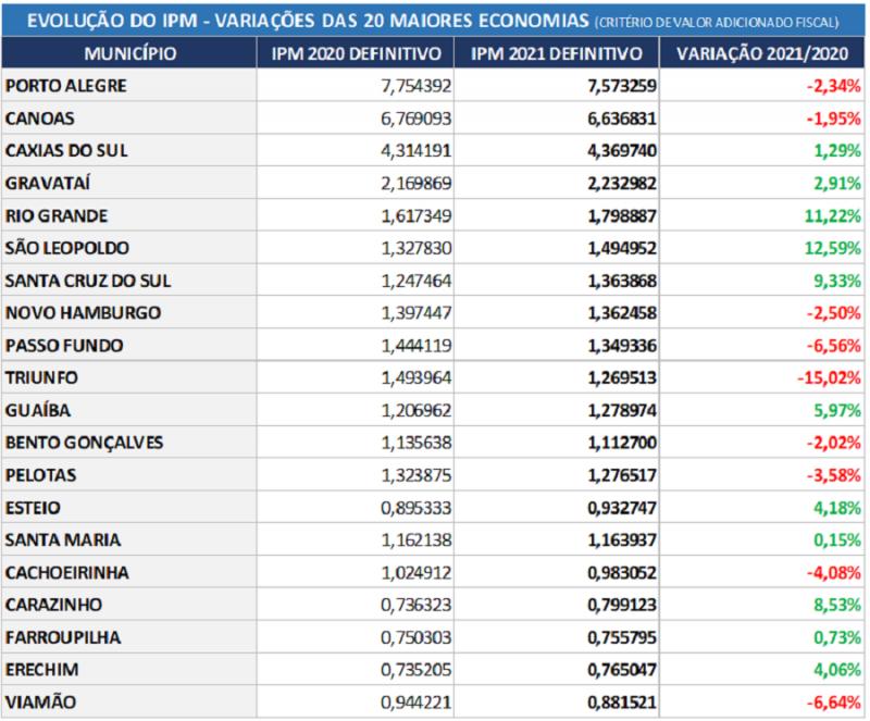 tabela 1 20 maiores economias do Estado