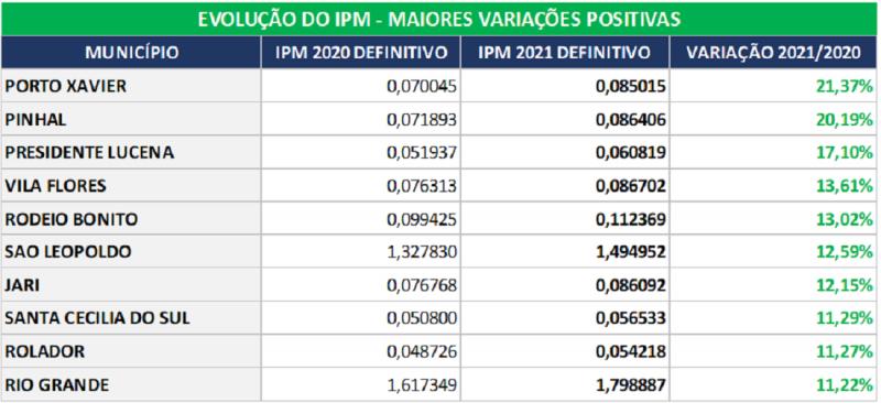 tabela 2 maiores variações positivas