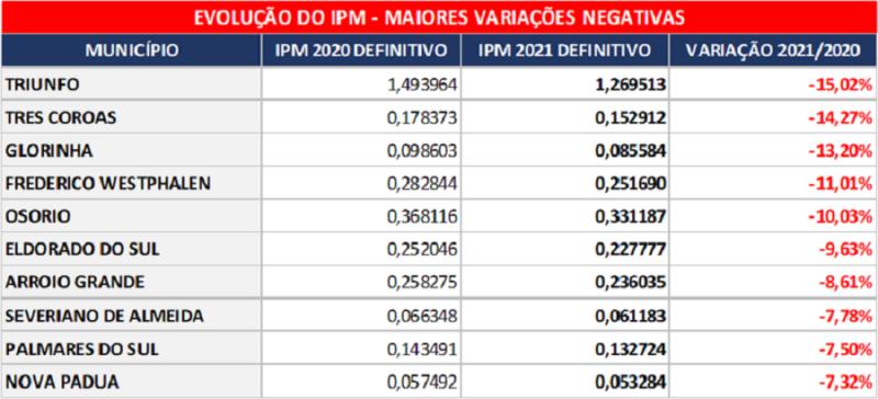 tabela 3 maiores variações negativas