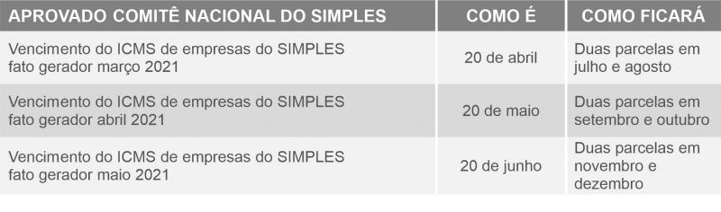 tabela mudancas simples 1