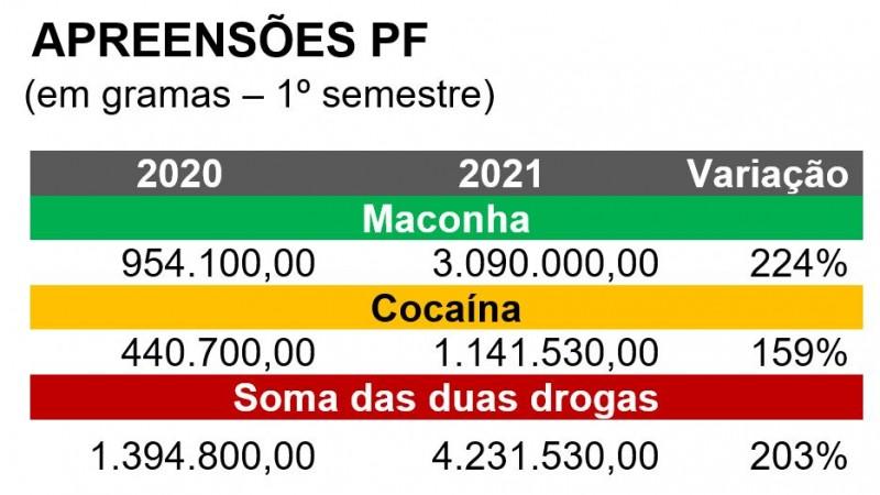Apreensões drogas2